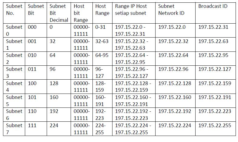 table ip subnetting